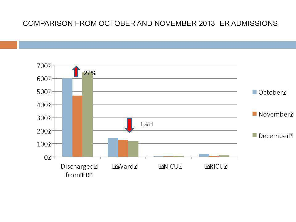 COMPARISON FROM OCTOBER AND NOVEMBER 2013 ER ADMISSIONS