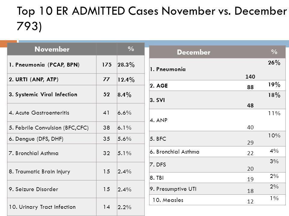 Top 10 ER ADMITTED Cases November vs. December (N- 793) November % 1.