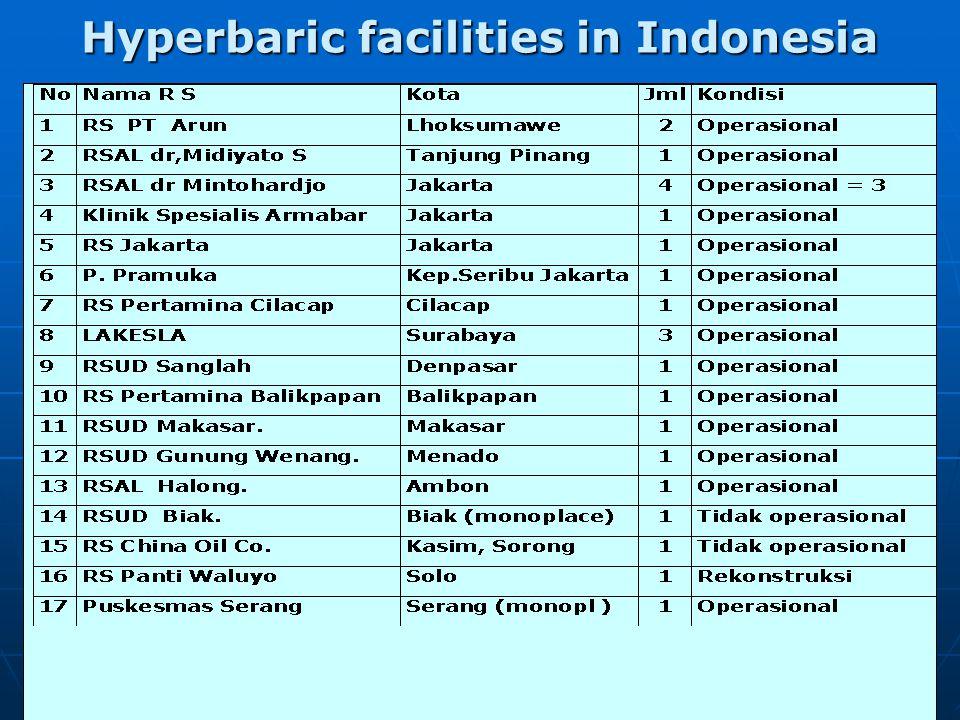 99 Jakarta Surabaya Tj. PinangAmbon KRI Rupat Lumba 2 Distribution of HC Indonesian Navy