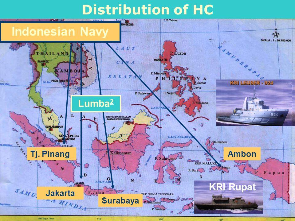10 Distribution of HC Biak Denpasar P. Pramuka Serang Makassar Manado Dept of Health