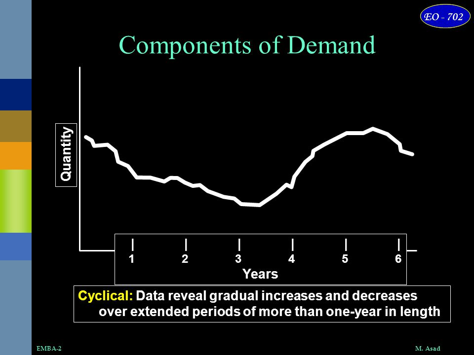 M. AsadEMBA-2 EO - 702 Quantity |||||| 123456 Years Cyclical: Data reveal gradual increases and decreases over extended periods of more than one-year