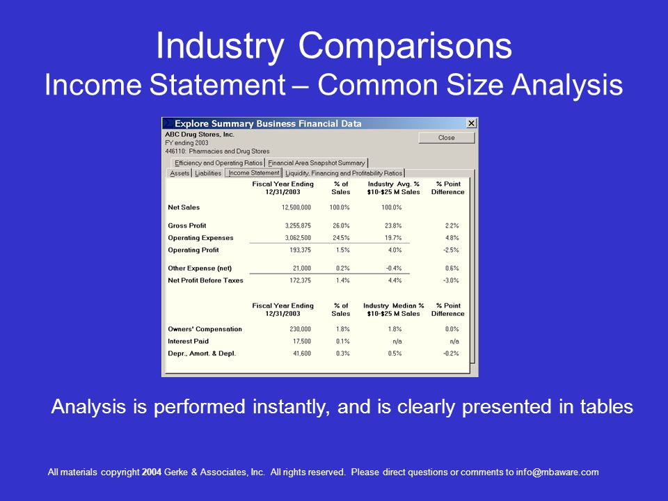 Industry Comparisons Income Statement – Common Size Analysis Analysis is performed instantly, and is clearly presented in tables All materials copyright 2004 Gerke & Associates, Inc.