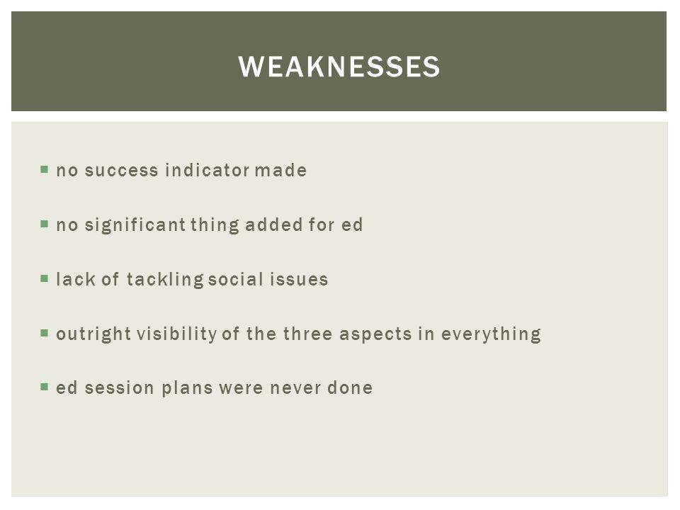  processing points  e-saw  emails here and there  ed sessions (for retreatants and sir pagsy) STRENGTHS