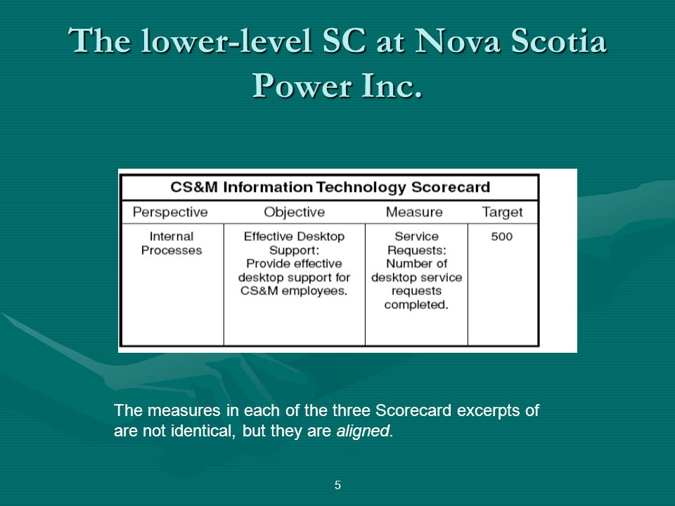 The lower-level SC at Nova Scotia Power Inc. 5 The measures in each of the three Scorecard excerpts of are not identical, but they are aligned.