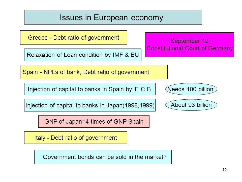 12 Spain - NPLs of bank, Debt ratio of government Injection of capital to banks in Spain by ECB Injection of capital to banks in Japan(1998,1999) Needs 100 billion About 93 billion GNP of Japan=4 times of GNP Spain Greece - Debt ratio of government Italy - Debt ratio of government Relaxation of Loan condition by IMF & EU Government bonds can be sold in the market.