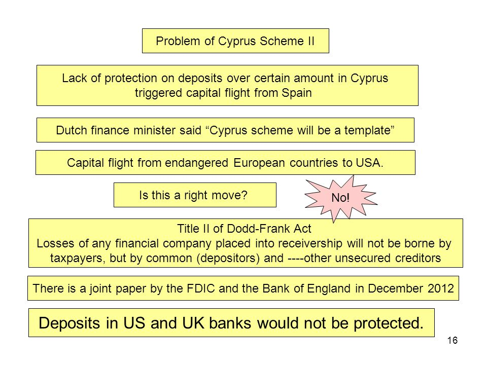 16 Problem of Cyprus Scheme II Deposits in US and UK banks would not be protected.