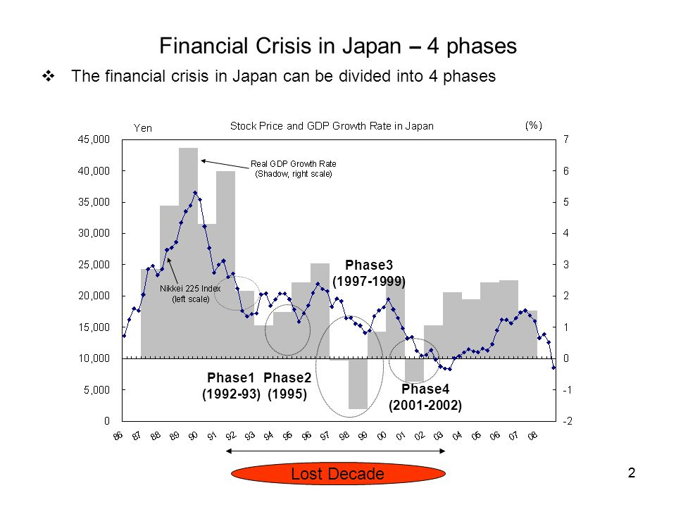 22  The financial crisis in Japan can be divided into 4 phases Financial Crisis in Japan – 4 phases Lost Decade Phase1 (1992-93) Phase2 (1995) Phase3 (1997-1999) Phase4 (2001-2002)