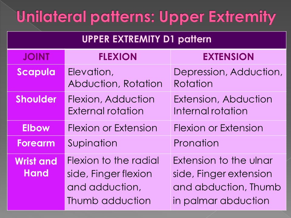 UPPER EXTREMITY D1 pattern JOINTFLEXIONEXTENSION Scapula Elevation, Abduction, Rotation Depression, Adduction, Rotation Shoulder Flexion, Adduction Ex
