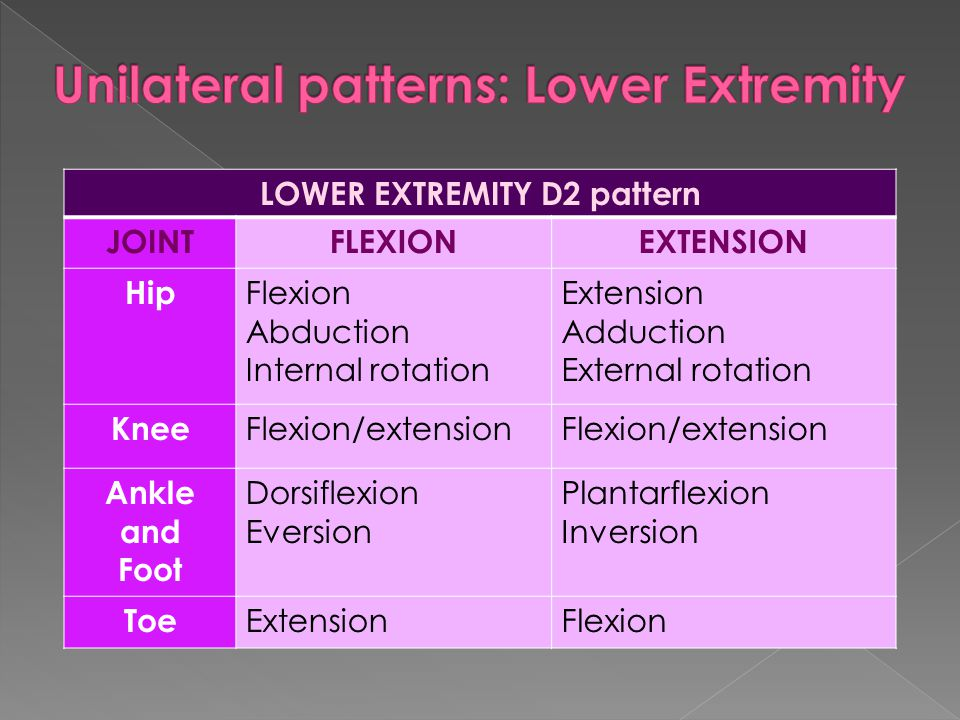 LOWER EXTREMITY D2 pattern JOINTFLEXIONEXTENSION Hip Flexion Abduction Internal rotation Extension Adduction External rotation Knee Flexion/extension
