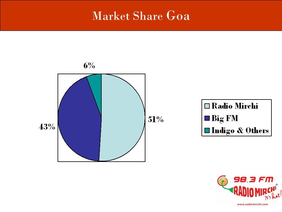 Market Share Goa