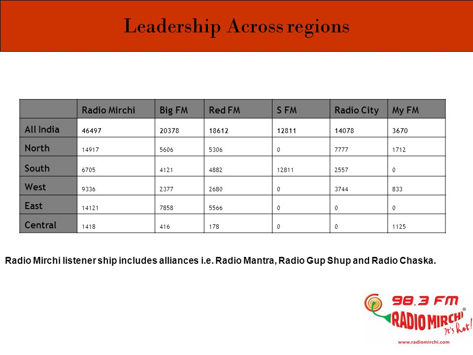 Top 8 market Leadership Radio MirchiBig FMRadio CityRed FMSuryan FMFever Top 8 cities 1539368126694721221162380 Mumbai 33401679247919830674 NCR 360114832630190601045 Kol 32171910021230414 Chennai 16042381831521160 Hyd 54641911737800 Blore 908108310126980247 Pune 124001086600 Ahmd 93701654300 All figures in 000 No other radio station covers the top 8 markets of the country like Radio Mirchi does.