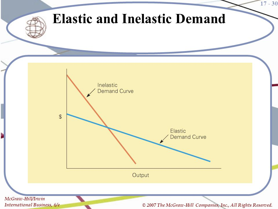 17 - 30 McGraw-Hill/Irwin International Business, 6/e © 2007 The McGraw-Hill Companies, Inc., All Rights Reserved. Elastic and Inelastic Demand
