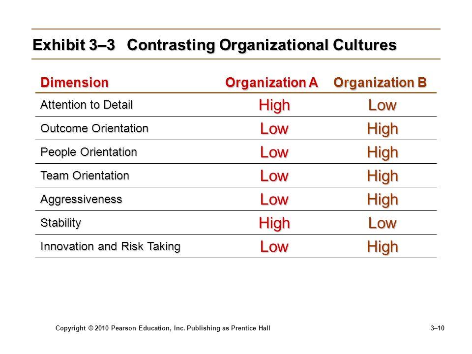 Copyright © 2010 Pearson Education, Inc. Publishing as Prentice Hall 3–10 Exhibit 3–3Contrasting Organizational Cultures Dimension Organization A Orga