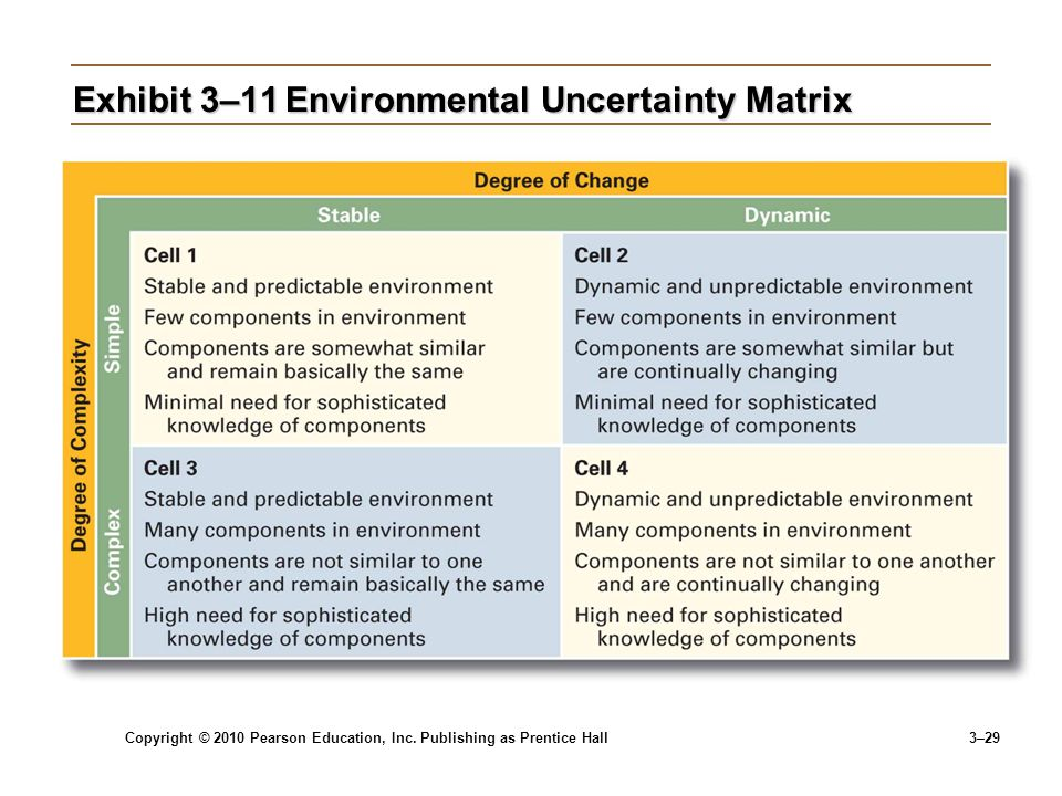 Copyright © 2010 Pearson Education, Inc. Publishing as Prentice Hall 3–29 Exhibit 3–11Environmental Uncertainty Matrix