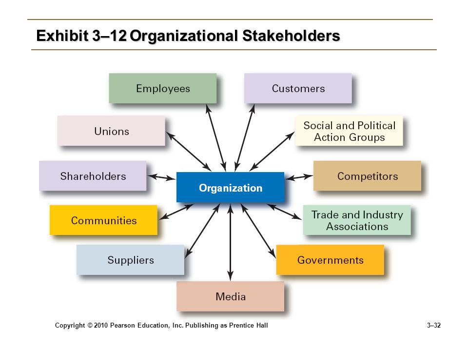Copyright © 2010 Pearson Education, Inc. Publishing as Prentice Hall 3–32 Exhibit 3–12Organizational Stakeholders