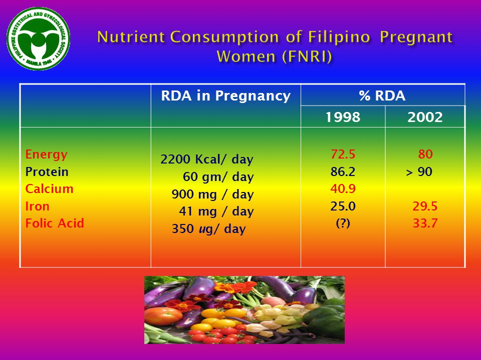 RDA in Pregnancy% RDA 19982002 Energy Protein Calcium Iron Folic Acid 2200 Kcal/ day 60 gm/ day 900 mg / day 41 mg / day 350 ug/ day 72.5 86.2 40.9 25.0 (?) 80 > 90 29.5 33.7
