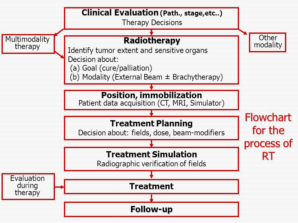 Clinical Evaluation (Path., stage,etc..) Therapy Decisions Radiotherapy Identify tumor extent and sensitive organs Decision about: (a) Goal (cure/pall