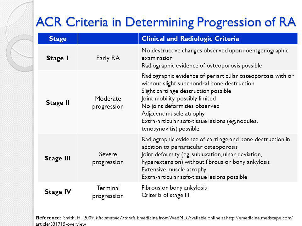 ACR Criteria in Determining Remission of RA ≥5 of conditions below for at least 2 consecutive months Duration of morning stiffness not exceeding 15 minutes No fatigue No joint pain No joint tenderness or pain with motion No soft-tissue swelling in joints or tendon sheaths ESR of less than 30 mm/h in a female or less than 20 mm/h in a male 2 Reference: Smith, H.