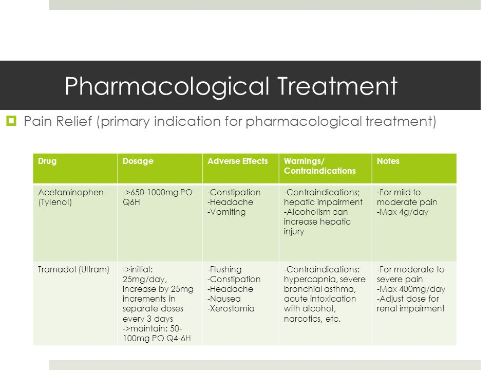 Pharmacological Treatment  Pain Relief (primary indication for pharmacological treatment) DrugDosageAdverse EffectsWarnings/ Contraindications Notes Acetaminophen (Tylenol) ->650-1000mg PO Q6H -Constipation -Headache -Vomiting -Contraindications; hepatic impairment -Alcoholism can increase hepatic injury -For mild to moderate pain -Max 4g/day Tramadol (Ultram)->initial: 25mg/day, increase by 25mg increments in separate doses every 3 days ->maintain: 50- 100mg PO Q4-6H -Flushing -Constipation -Headache -Nausea -Xerostomia -Contraindications: hypercapnia, severe bronchial asthma, acute intoxication with alcohol, narcotics, etc.