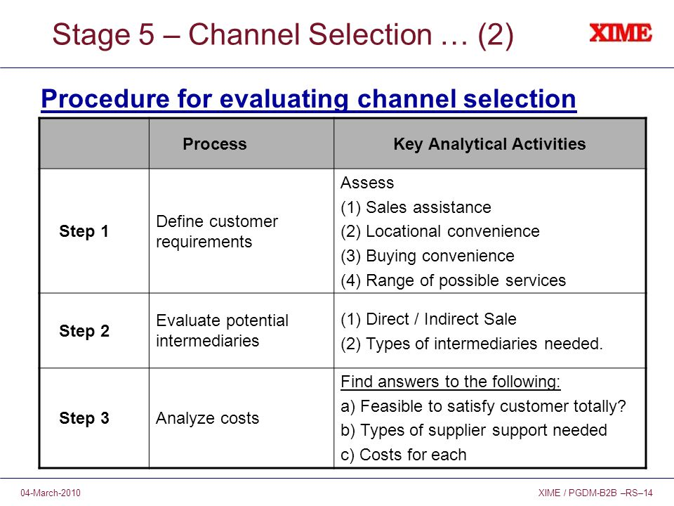 XIME / PGDM-B2B –RS–1404-March-2010 Stage 5 – Channel Selection … (2) Procedure for evaluating channel selection ProcessKey Analytical Activities Step 1 Define customer requirements Assess (1) Sales assistance (2) Locational convenience (3) Buying convenience (4) Range of possible services Step 2 Evaluate potential intermediaries (1) Direct / Indirect Sale (2) Types of intermediaries needed.