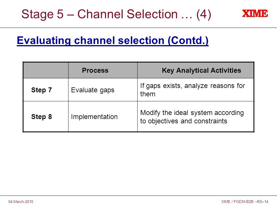 XIME / PGDM-B2B –RS–1404-March-2010 Stage 5 – Channel Selection … (4) Evaluating channel selection (Contd.) ProcessKey Analytical Activities Step 7Evaluate gaps If gaps exists, analyze reasons for them Step 8Implementation Modify the ideal system according to objectives and constraints