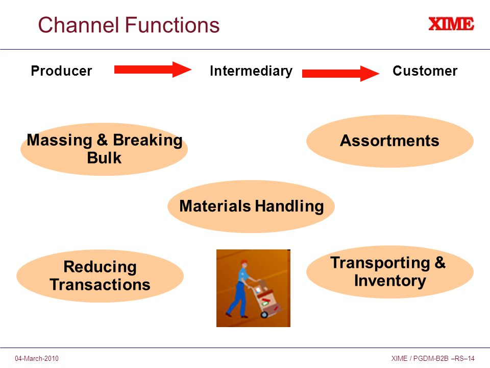 XIME / PGDM-B2B –RS–1404-March-2010 Channel Functions ProducerCustomerIntermediary Assortments Transporting & Inventory Reducing Transactions Massing & Breaking Bulk Materials Handling