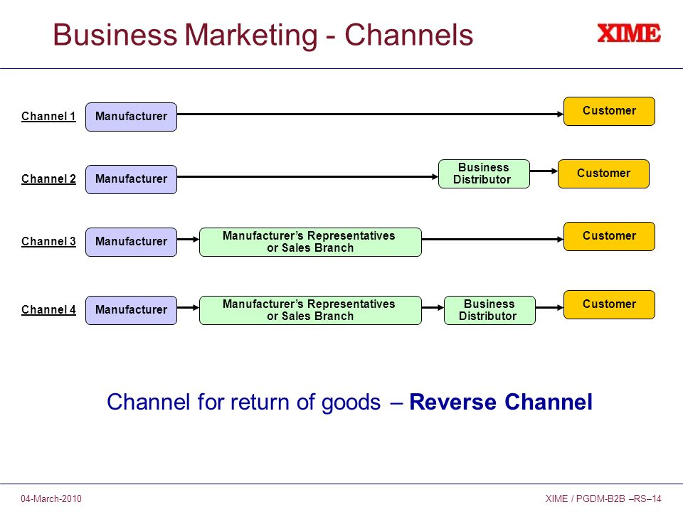 XIME / PGDM-B2B –RS–1404-March-2010 Business Marketing - Channels Manufacturer Channel 1 Channel 2 Channel 3 Channel 4 Manufacturer's Representatives or Sales Branch Business Distributor Customer Manufacturer's Representatives or Sales Branch Manufacturer Business Distributor Customer Channel for return of goods – Reverse Channel