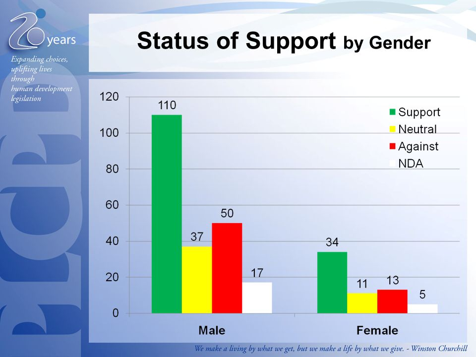Status of Support by Gender