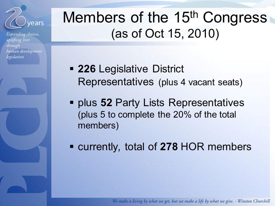 Breakdown of HOR members 54% 14%