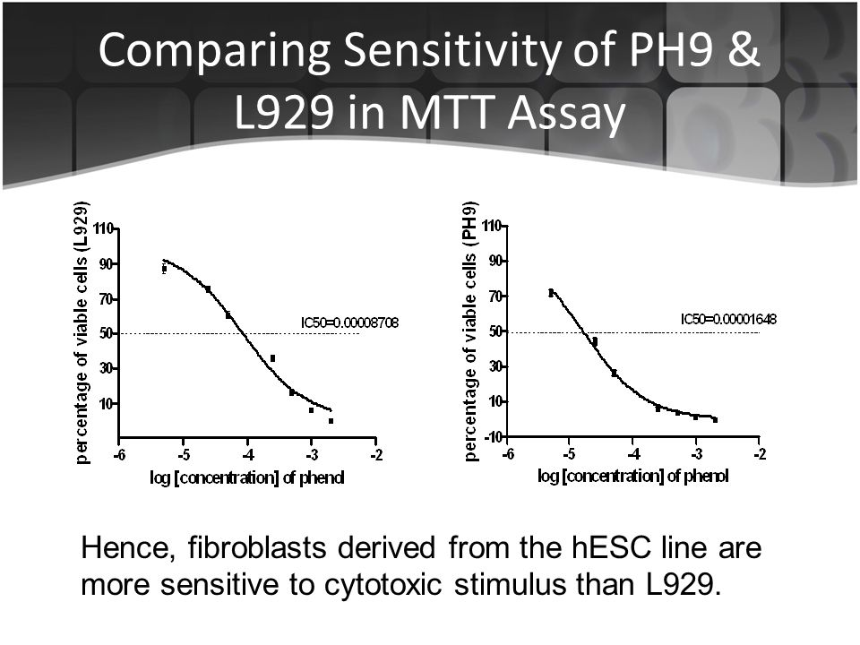 Comparing Sensitivity of PH9 & L929 in MTT Assay Hence, fibroblasts derived from the hESC line are more sensitive to cytotoxic stimulus than L929.