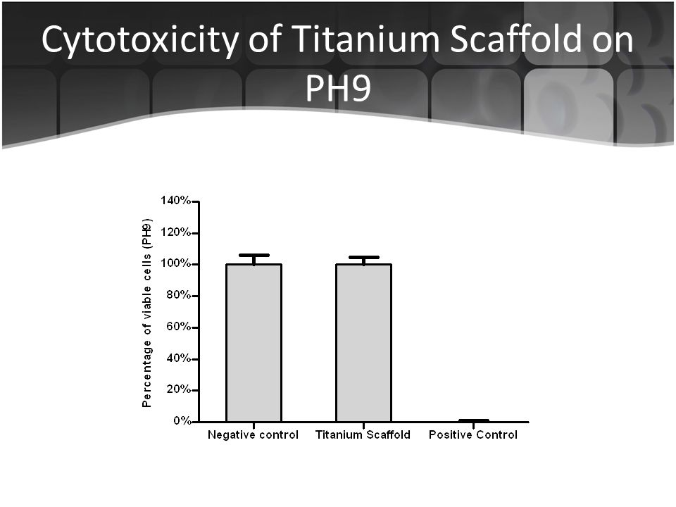 Cytotoxicity of Titanium Scaffold on PH9
