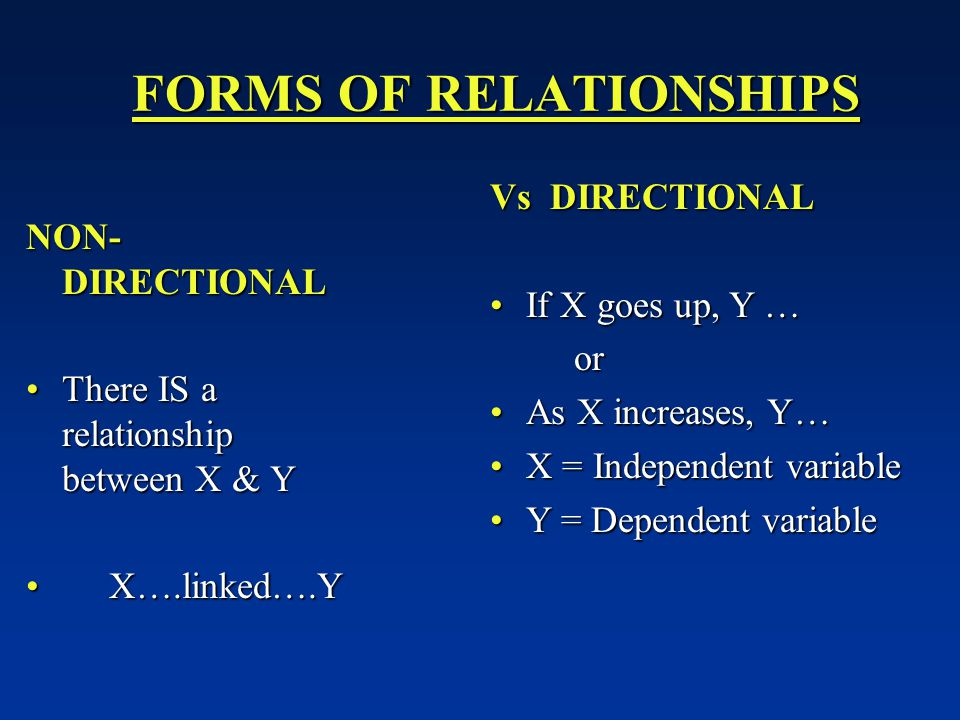 FORMS OF RELATIONSHIPS FORMS OF RELATIONSHIPS NON- DIRECTIONAL There IS a relationship between X & YThere IS a relationship between X & Y X….linked….Y X….linked….Y Vs DIRECTIONAL If X goes up, Y …If X goes up, Y … or or As X increases, Y…As X increases, Y… X = Independent variableX = Independent variable Y = Dependent variableY = Dependent variable
