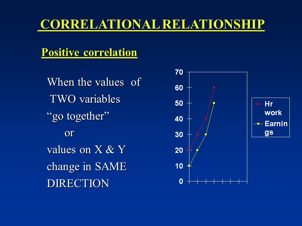 Positive correlation When the values of When the values of TWO variables TWO variables go together go together or or values on X & Y values on X & Y change in SAME change in SAME DIRECTION DIRECTION CORRELATIONAL RELATIONSHIP CORRELATIONAL RELATIONSHIP