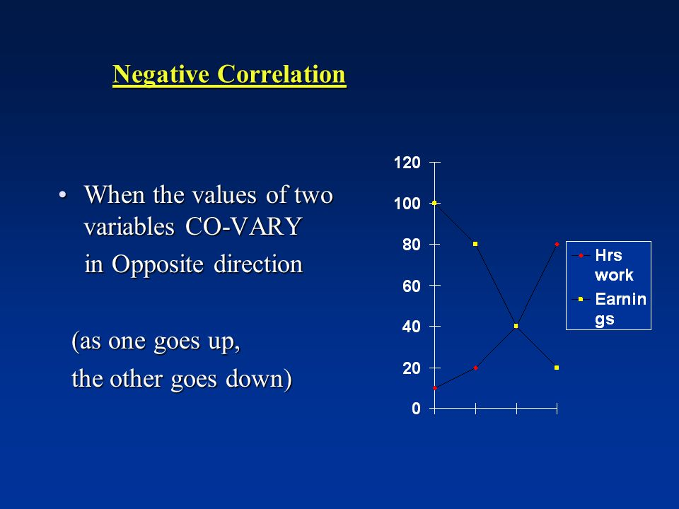 Negative Correlation When the values of two variables CO-VARYWhen the values of two variables CO-VARY in Opposite direction in Opposite direction (as one goes up, (as one goes up, the other goes down) the other goes down)
