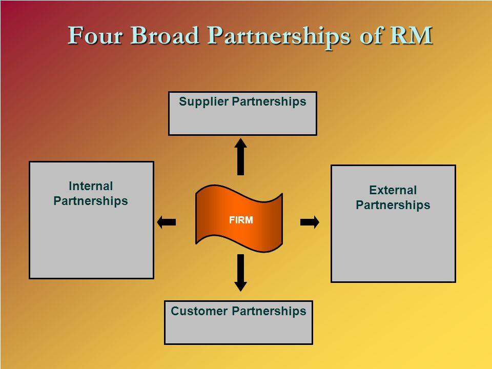 Four Broad Partnerships of RM Supplier Partnerships Internal Partnerships Customer Partnerships FIRM External Partnerships