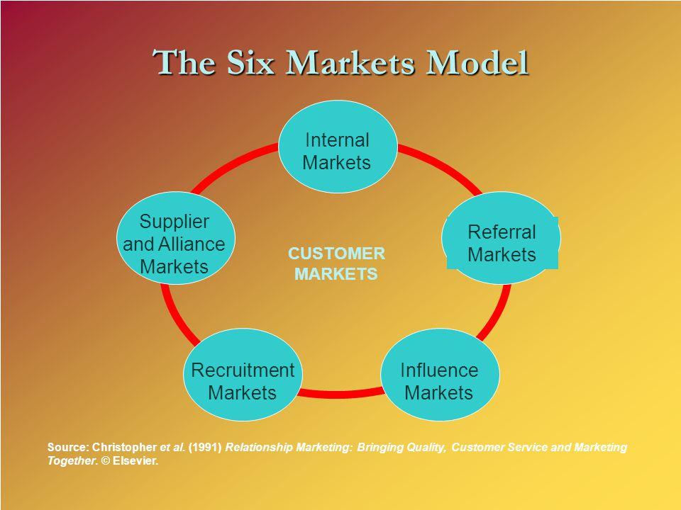 Internal Markets Supplier and Alliance Markets Recruitment Markets Influence Markets Referral Markets CUSTOMER MARKETS The Six Markets Model Source: Christopher et al.