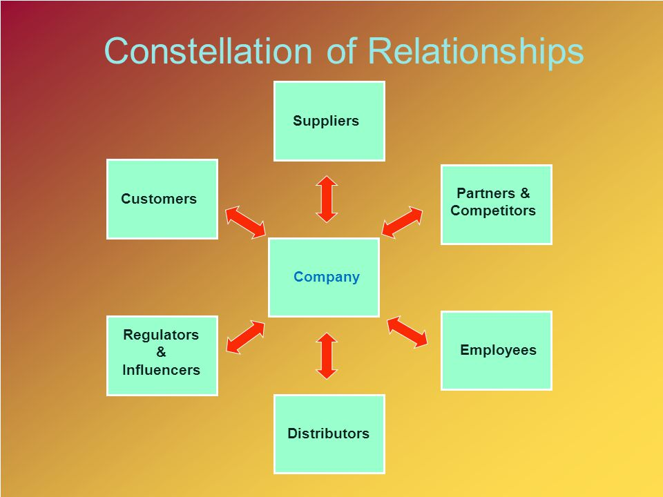 Suppliers Company Distributors Customers Employees Regulators & Influencers Partners & Competitors Constellation of Relationships