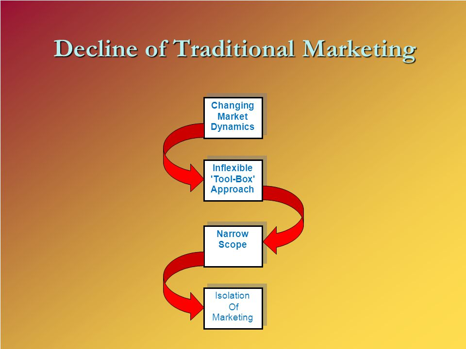 Changing Market Dynamics Inflexible Tool-Box Approach Narrow Scope Isolation Of Marketing Isolation Of Marketing Decline of Traditional Marketing