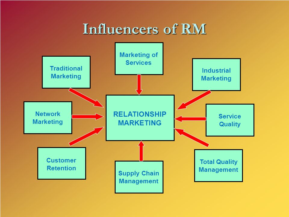 Service Quality Industrial Marketing Total Quality Management Supply Chain Management RELATIONSHIP MARKETING Marketing of Services Traditional Marketi