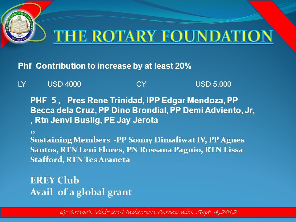 Phf Contribution to increase by at least 20% LYUSD 4000CYUSD 5,000 PHF 5, Pres Rene Trinidad, IPP Edgar Mendoza, PP Becca dela Cruz, PP Dino Brondial, PP Demi Adviento, Jr,, Rtn Jenvi Buslig, PE Jay Jerota,, Sustaining Members -PP Sonny Dimaliwat IV, PP Agnes Santos, RTN Leni Flores, PN Rossana Paguio, RTN Lissa Stafford, RTN Tes Araneta EREY Club Avail of a global grant