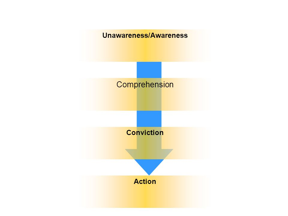 Unawareness/Awareness Comprehension Conviction Action