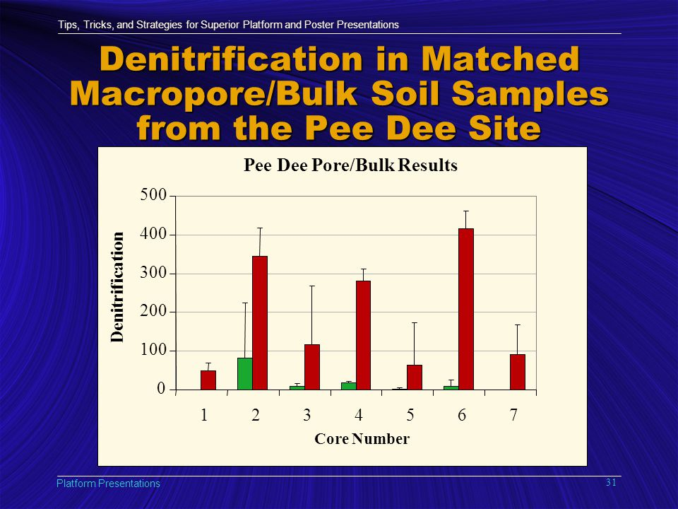 Tips, Tricks, and Strategies for Superior Platform and Poster Presentations Platform Presentations 31 Pee Dee Pore/Bulk Results 0 100 200 300 400 500 1234567 Core Number Denitrification Denitrification in Matched Macropore/Bulk Soil Samples from the Pee Dee Site