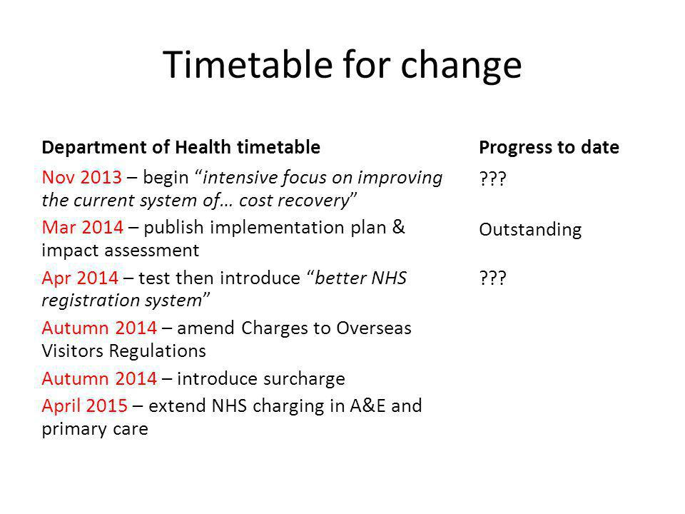Timetable for change Department of Health timetable Nov 2013 – begin intensive focus on improving the current system of… cost recovery Mar 2014 – publish implementation plan & impact assessment Apr 2014 – test then introduce better NHS registration system Autumn 2014 – amend Charges to Overseas Visitors Regulations Autumn 2014 – introduce surcharge April 2015 – extend NHS charging in A&E and primary care Progress to date .