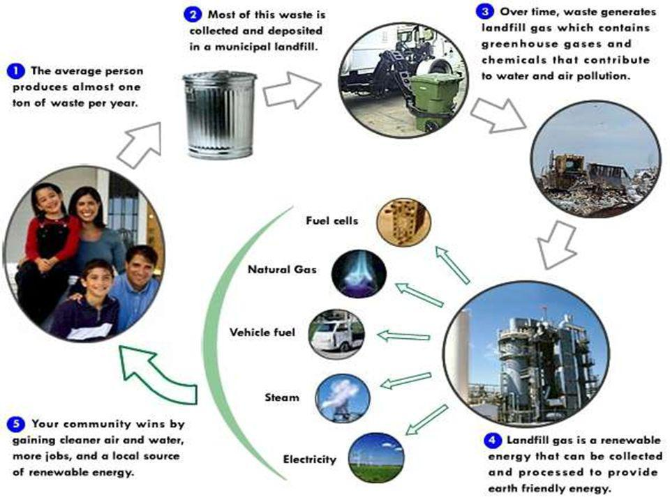 WASTE TO ENERGY CONSULTANTS (List not exhaustive - courtesy: Internet) 1 ] DELHI - Envo Projects, Mobile : 9899300371, email: saleemasraf@gmail.com, web: http://saleemindia.blogspot.comsaleemasraf@gmail.com http://saleemindia.blogspot.com 2] NEW DELHI - ASPES SOLAR,# 532, NEW DELHI, CONTACT – 9899424681 3] MUMBAI - BHABHA ATOMIC RESEARCH CENTRE, Tel : 091-022-5505337/559389, Fax : 091- 022-5505151, Email : headttcd@barc.gov.inheadttcd@barc.gov.in 4] PUNE – APPROPRIATE RURAL TECHNOLOGY INDIA, Email - arti_pune@vsnl.net arti_pune@vsnl.net 5] THIRUVANANTHAPURAM - BIOTECH CORPORATE OFFICE, Phone : +91-471-2331909, 2321909, 2332179, Fax :-91-471-2332179, Email – biotechindia@eth.net, Website : www.biotech-india.orgbiotechindia@eth.net 6] KOCHI, e-mail is - svnot@ yahoo.com, Mobile 0 99 47 06 48 62 7] COCHIN - Synod Bioscience (P) Ltd, Ph: 0484 4070404, Mob: +919995994291, Email: info@synod.in info@synod.in 8] KANYAKUMARI - Vivekananda Kendra, phone: 04652 246296 and 04652 -247126.