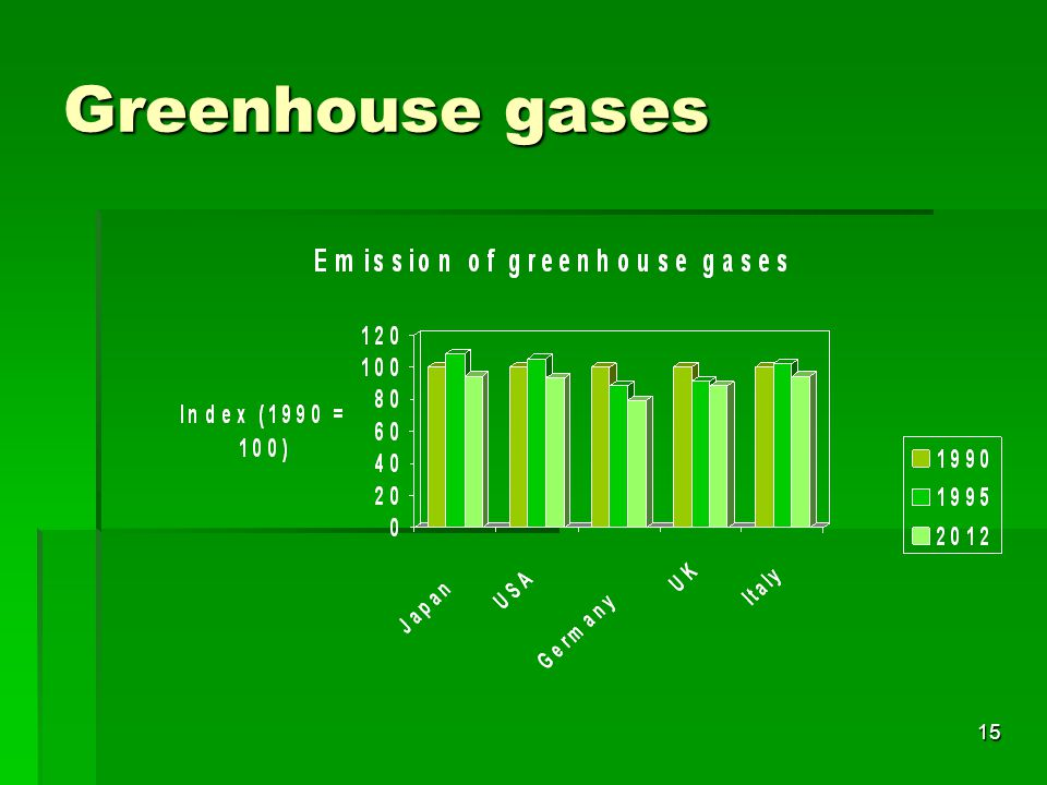 15 Greenhouse gases