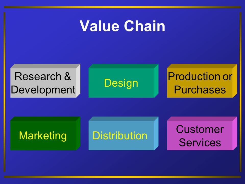 Describe the value chain and classify costs by value-chain functions. Objective 2