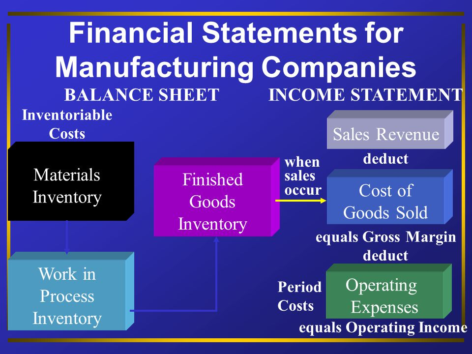 Financial Statements for Merchandising Companies Purchases of Inventory plus Freight-In Inventory Sales Revenue Cost of Goods Sold INCOME STATEMENT Operating Expenses Inventoriable Costs BALANCE SHEET equals Operating Income when sales occur deduct equals Gross Margin deduct Period Costs