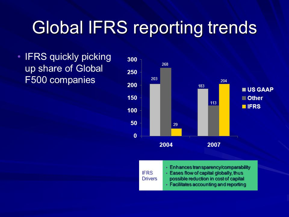 Global IFRS reporting trends IFRS quickly picking up share of Global F500 companies IFRS Drivers Enhances transparency/comparability Enhances transparency/comparability Eases flow of capital globally, thus possible reduction in cost of capital Eases flow of capital globally, thus possible reduction in cost of capital Facilitates accounting and reporting Facilitates accounting and reporting 203 268 29 183 113 204 0 50 100 150 200 250 300 20042007 US GAAP Other IFRS