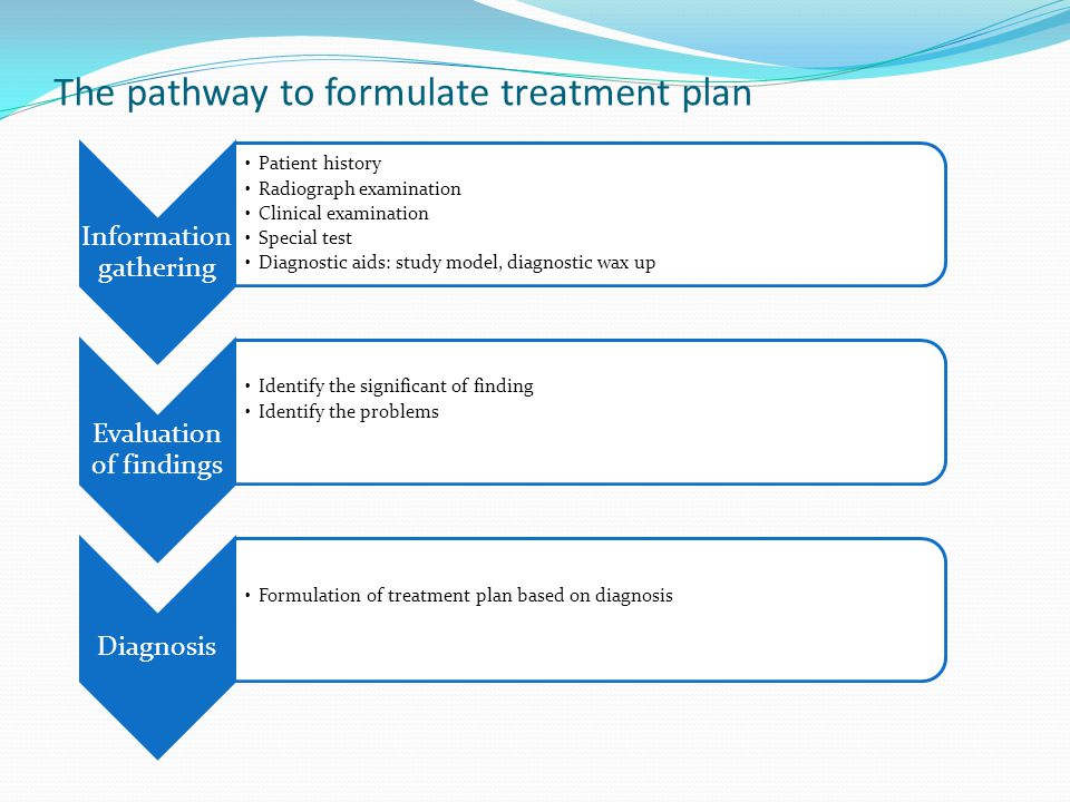 The pathway to formulate treatment plan Information gathering Patient history Radiograph examination Clinical examination Special test Diagnostic aids