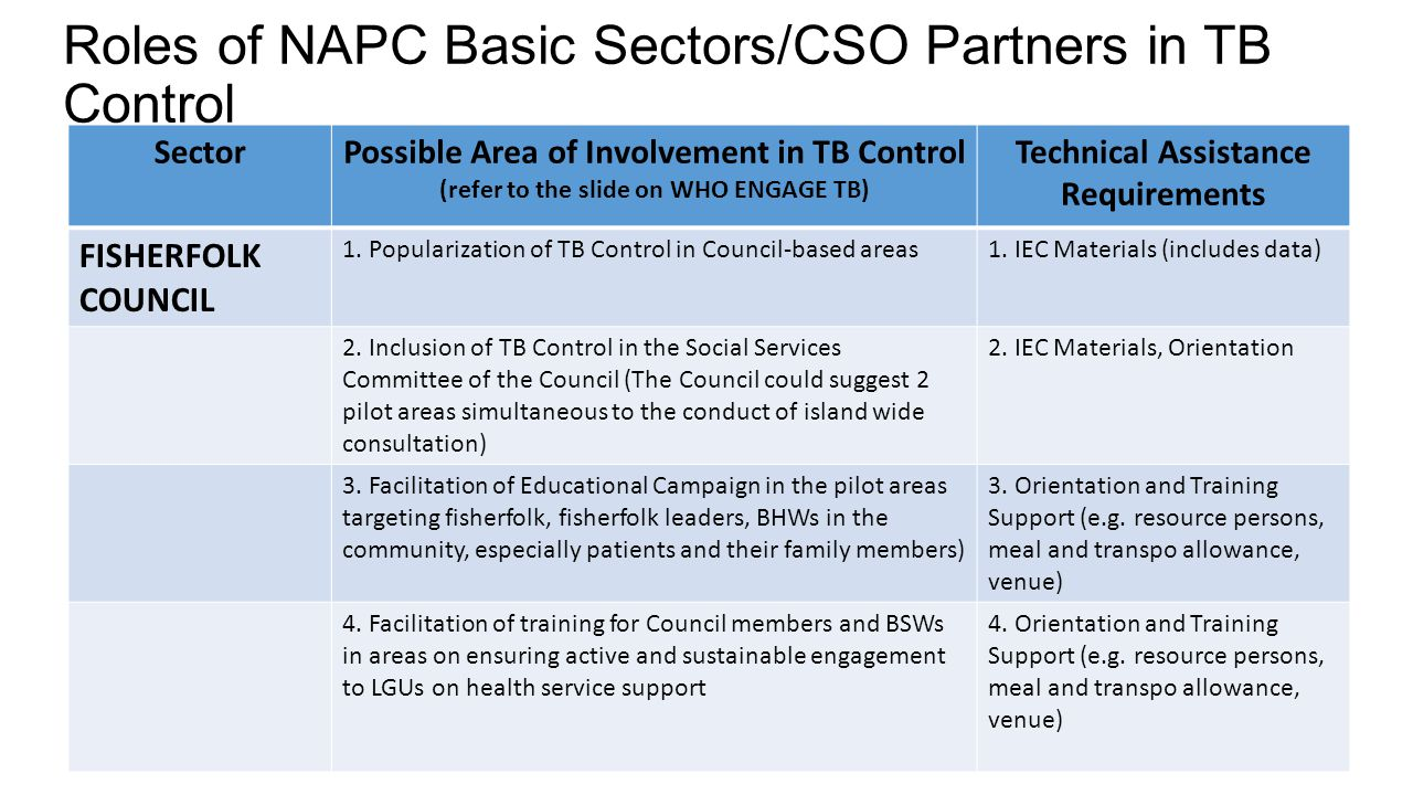 Roles of NAPC Basic Sectors/CSO Partners in TB Control SectorPossible Area of Involvement in TB Control (refer to the slide on WHO ENGAGE TB) Technica